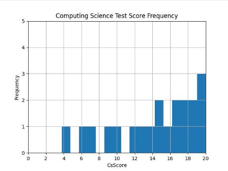 ผลลัพธ์จากการใช้คำสั่งแสดงข้อมูลเป็นฮิสโทแกรม