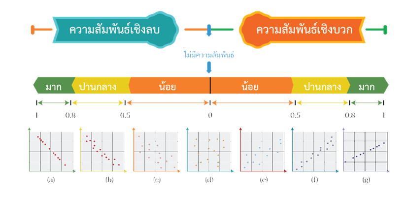 แผนภาพการกระจายแสดงความสัมพันธ์ของข้อมูล